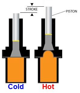 Thermal Actuator