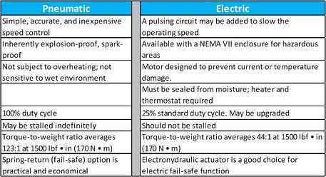 Pneumatic vs Electric Comparison table