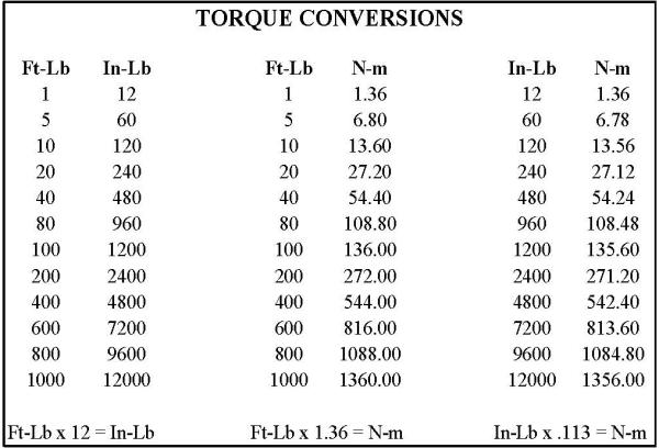 Indelac Actuator Torque Conversion Table